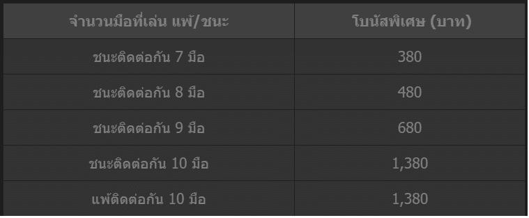 Receive an additional bonus of 1,380 baht